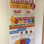 About childhood hunger
